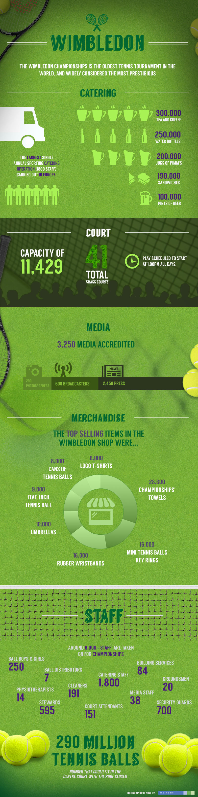Wimbledon Championships Infographic