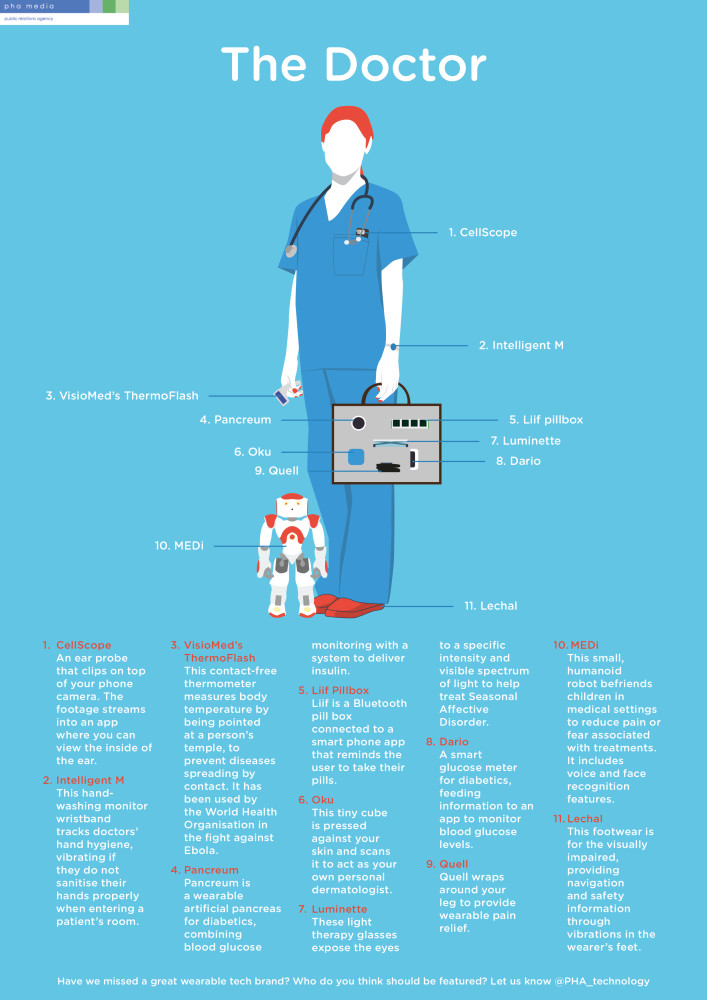 The People of Tomorrow - Doctor wearable tech