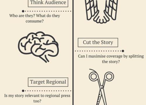 Media plan case study insight charity pr