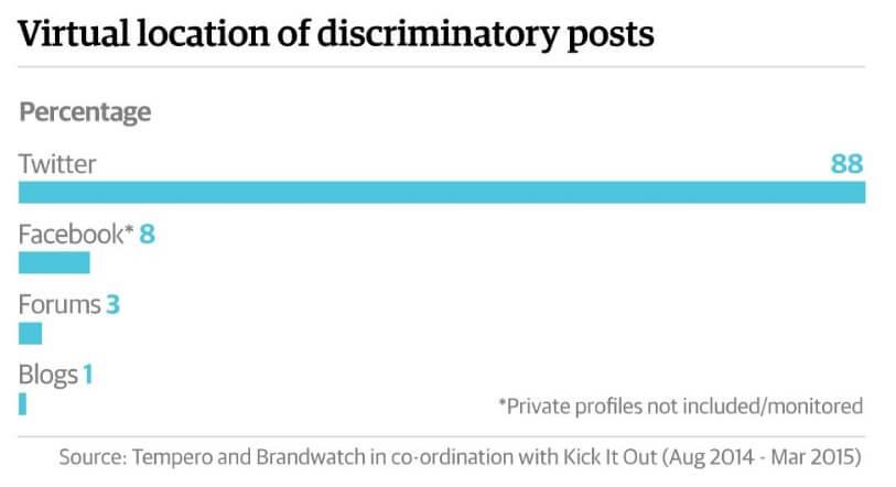 virtual location of discriminatory posts