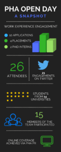 pha-open-day-infographic