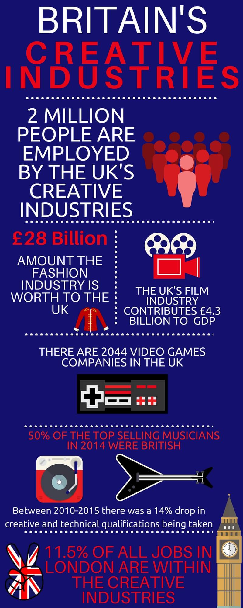 UK creative industries