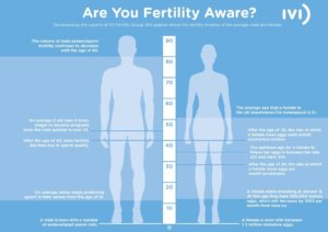 Fertility Aware IVI