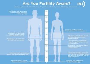 Fertility Aware IVI