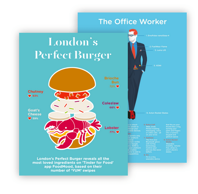 Two infographics of London's perfect burger