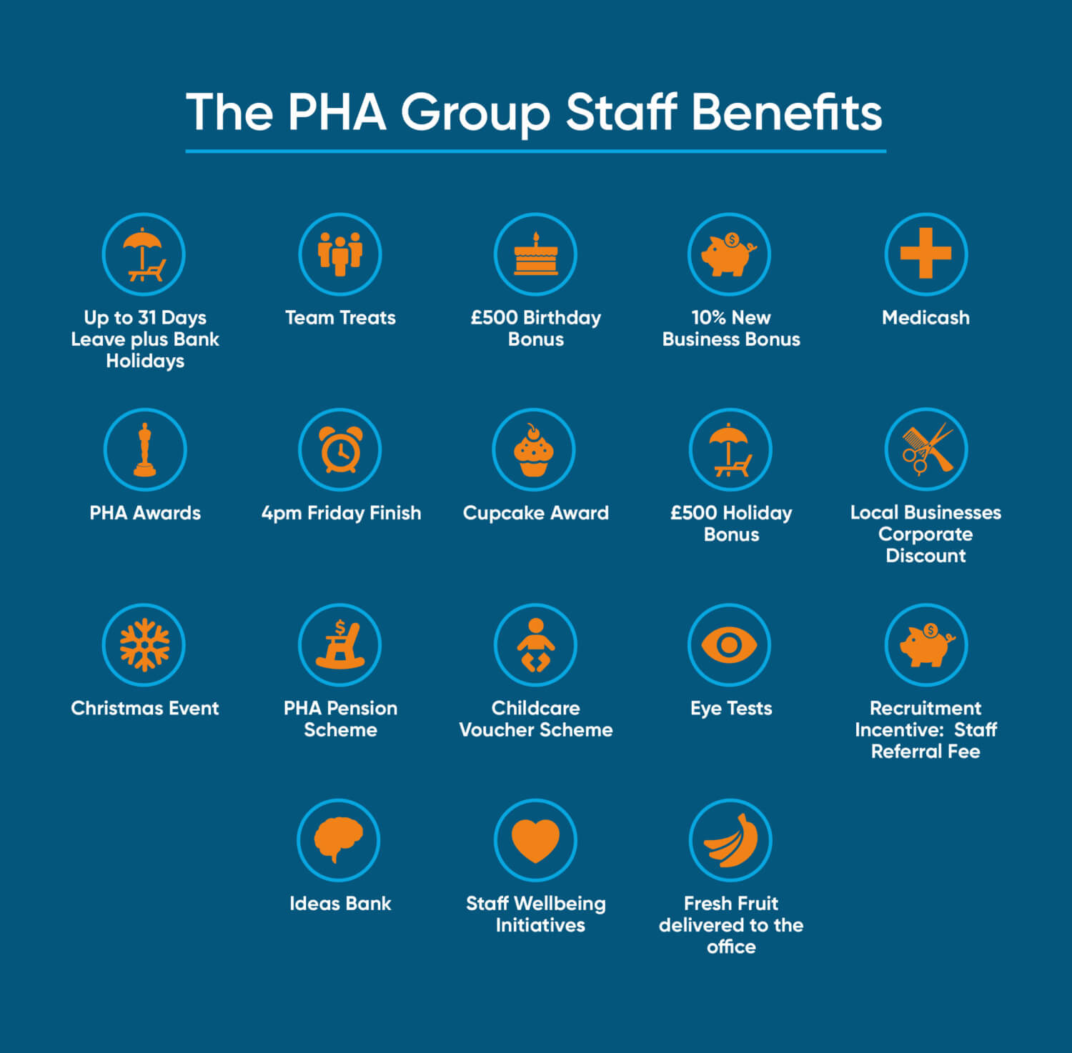 The PHA Group staff benefits