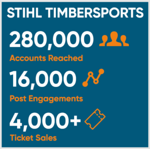 Timbersports Results -Case-Study